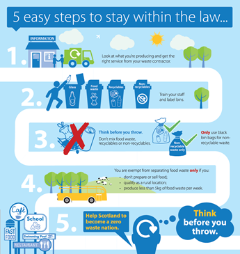 Food Waste Scotland_5 easy steps to stay within the law_thumbnail